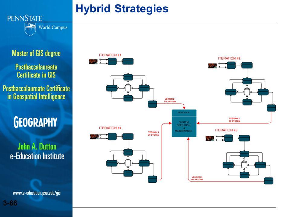 Hybrid Strategies Teaching Notes