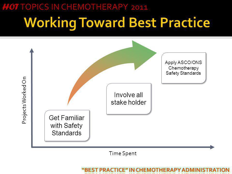 Working Toward Best Practice