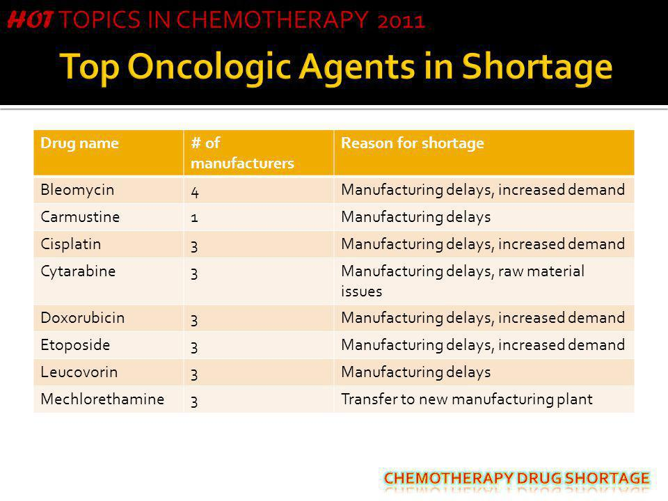 Top Oncologic Agents in Shortage