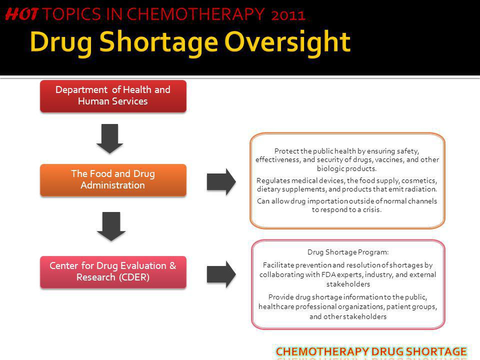 Drug Shortage Oversight