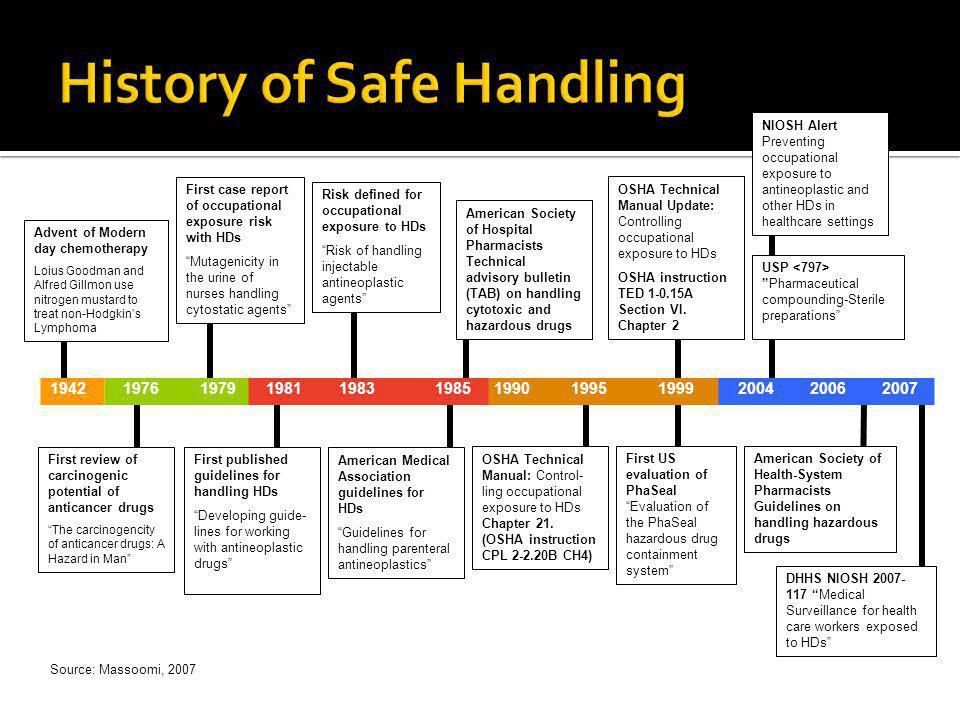 History of Safe Handling