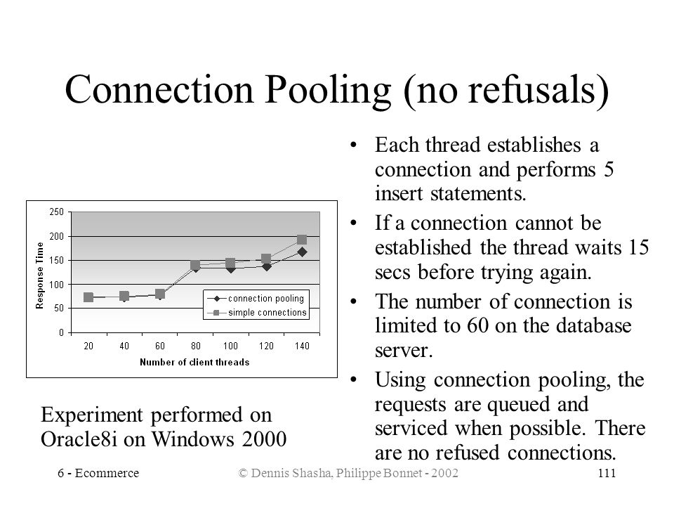Connection Pooling (no refusals)