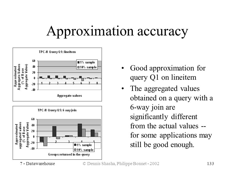 Approximation accuracy