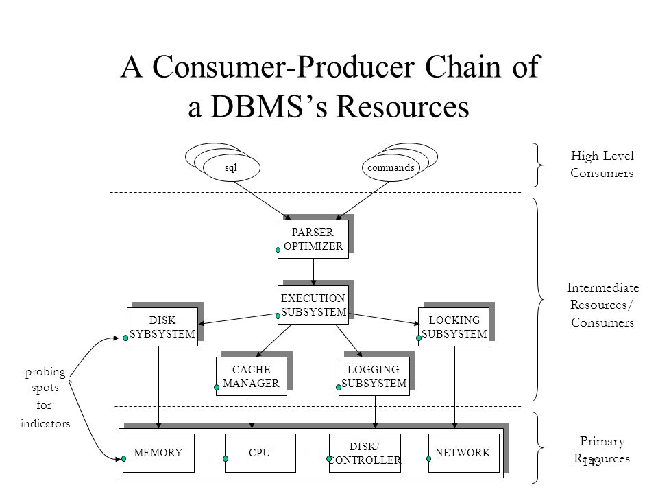 A Consumer-Producer Chain of a DBMS's Resources