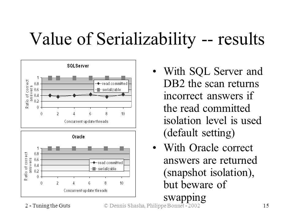 Value of Serializability -- results