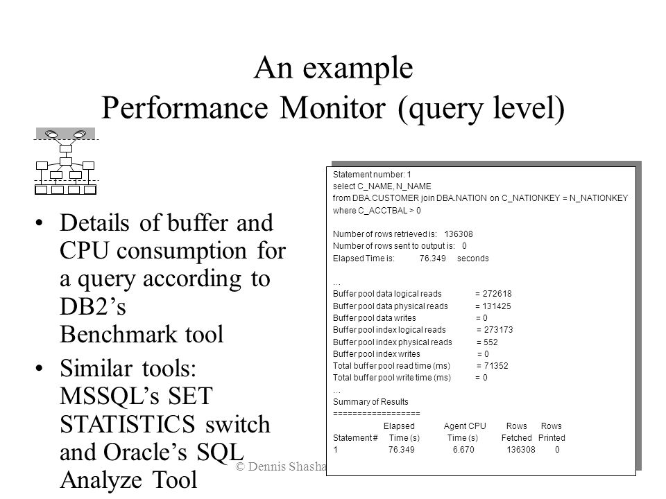 An example Performance Monitor (query level)