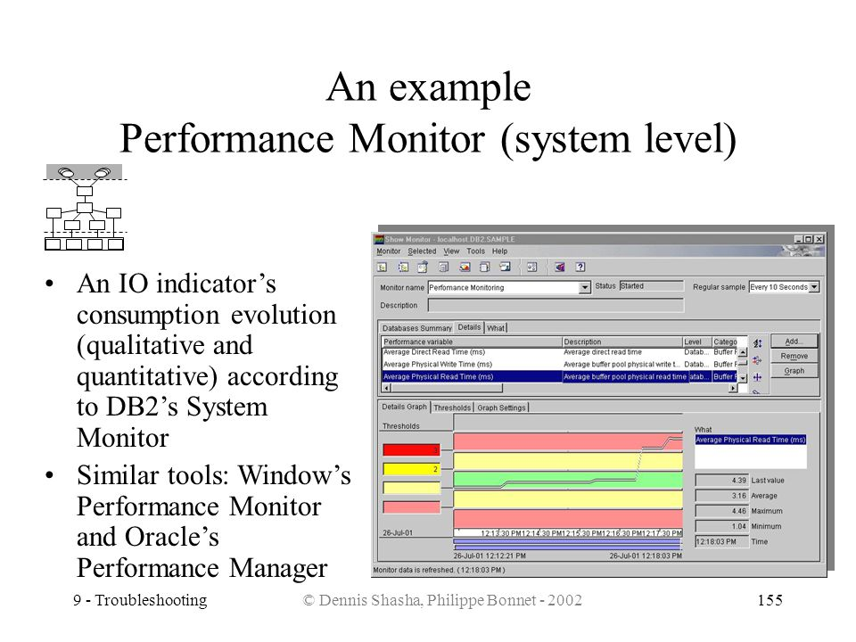 An example Performance Monitor (system level)