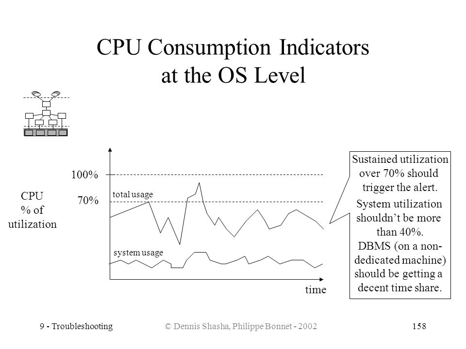 CPU Consumption Indicators at the OS Level