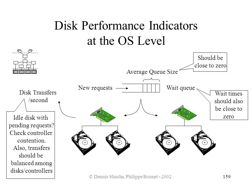 Disk Performance Indicators at the OS Level