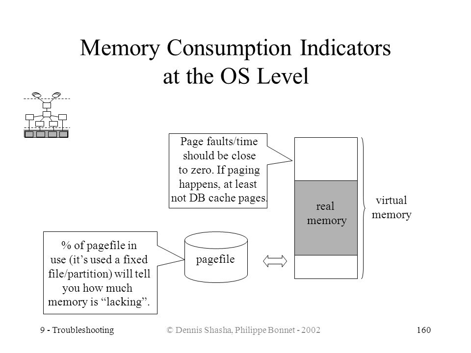 Memory Consumption Indicators at the OS Level