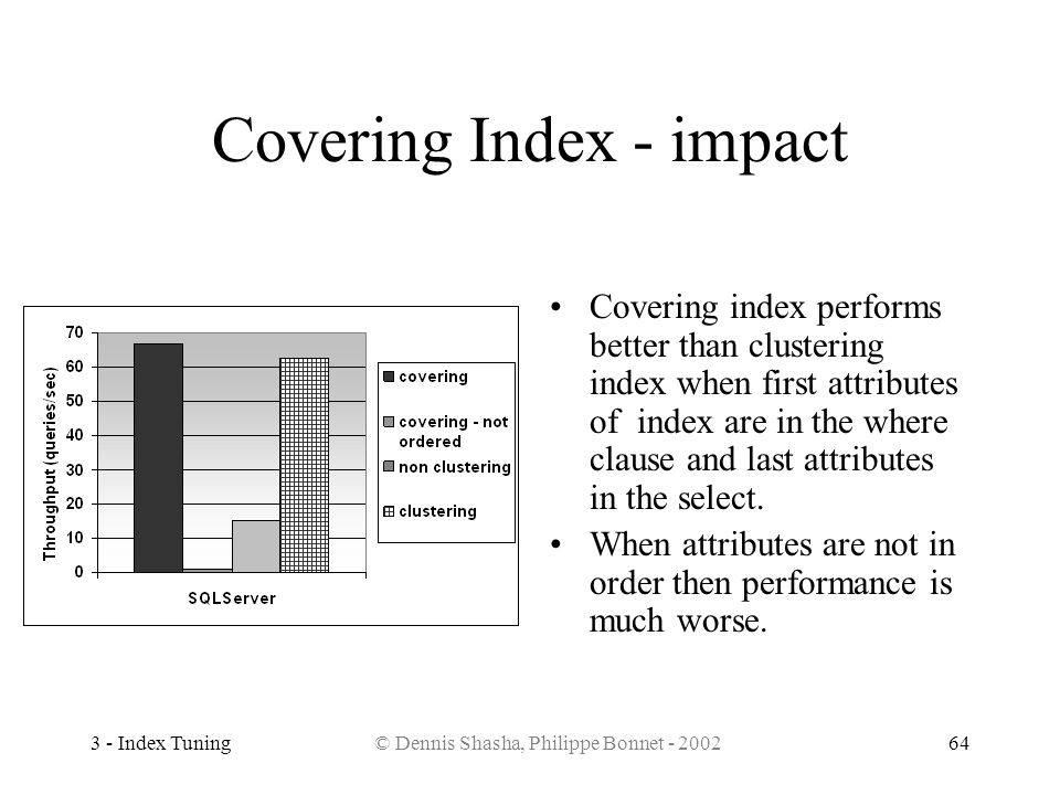 Covering Index - impact