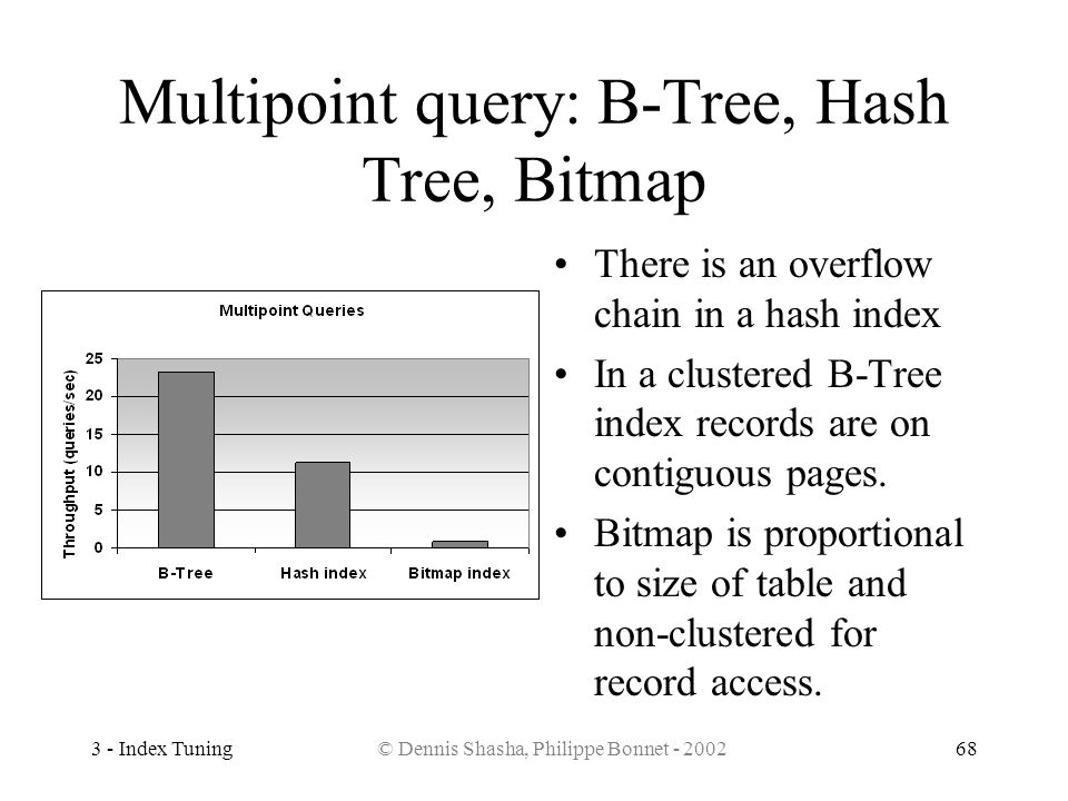 Multipoint query: B-Tree, Hash Tree, Bitmap