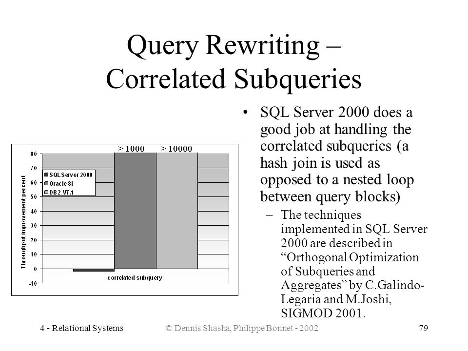 Query Rewriting – Correlated Subqueries