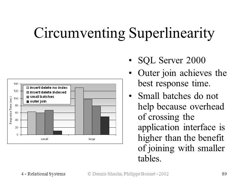 Circumventing Superlinearity