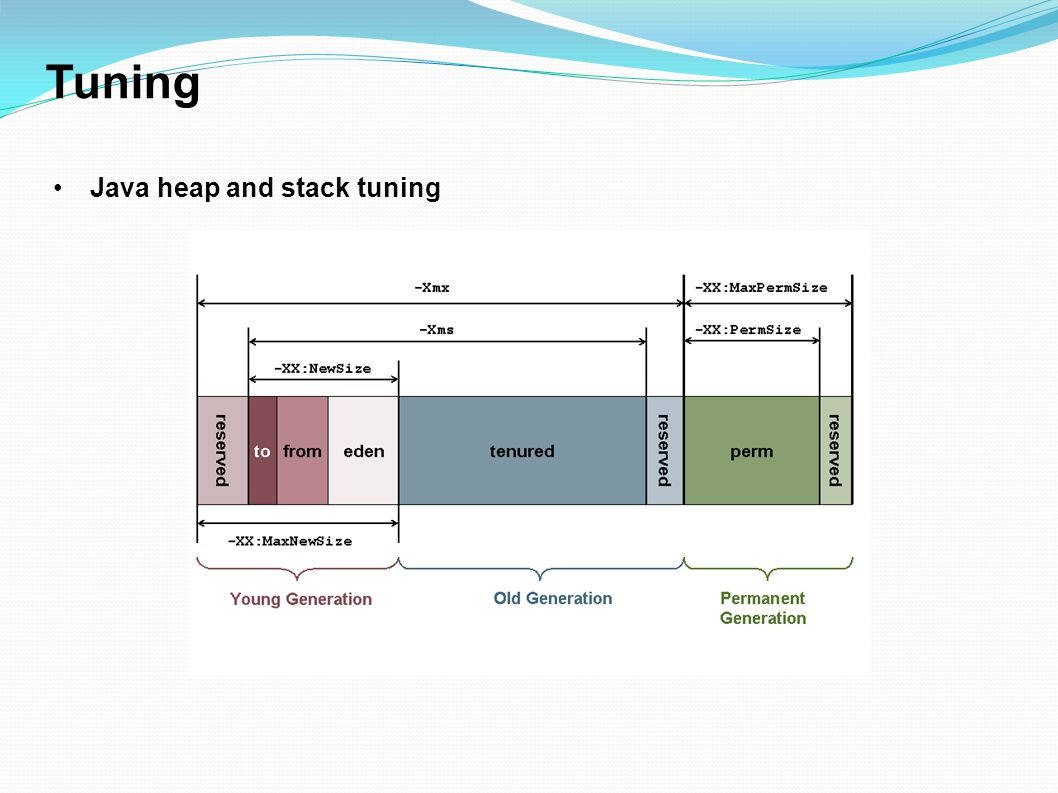 Tuning Java heap and stack tuning 15