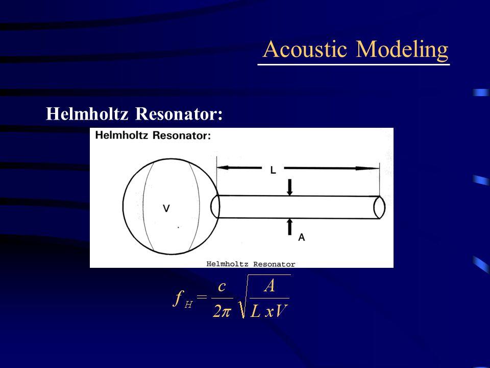 Acoustic Modeling Helmholtz Resonator: