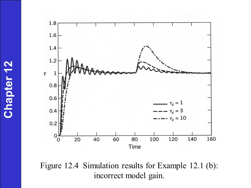 Figure 12.4 Simulation results for Example 12.1 (b):