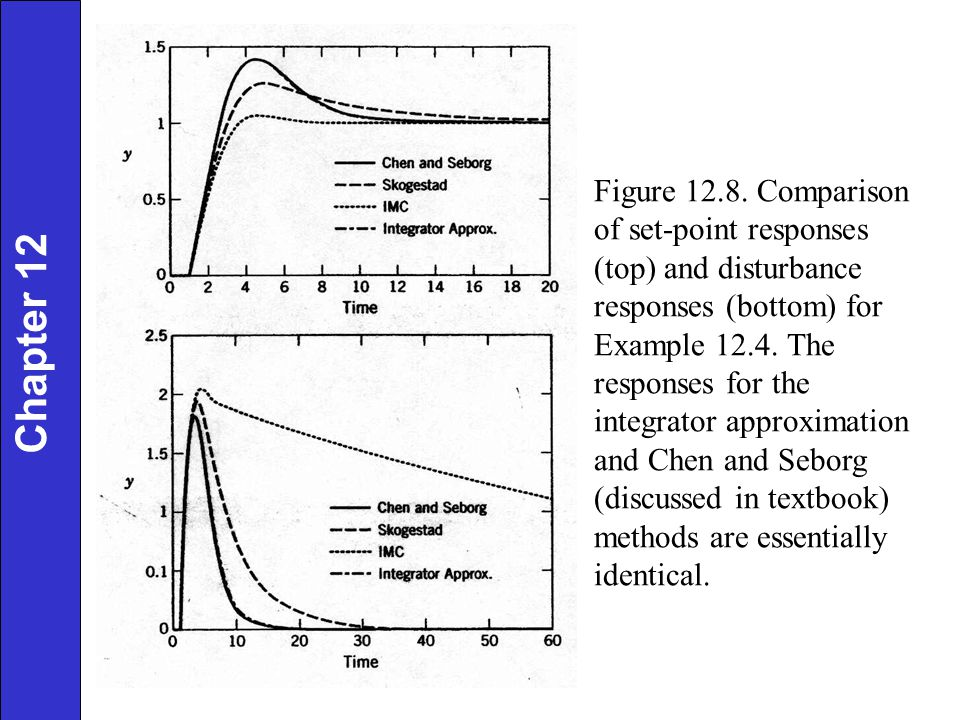 Figure 12.8. Comparison of set-point responses (top) and disturbance responses (bottom) for Example 12.4. The responses for the integrator approximation and Chen and Seborg (discussed in textbook) methods are essentially identical.