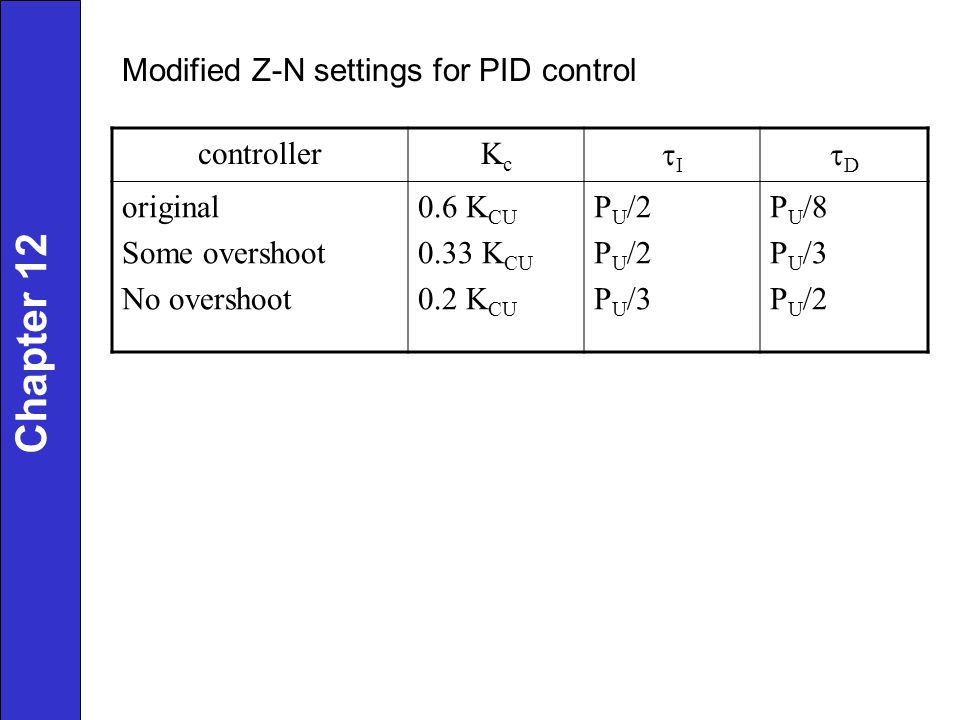 Chapter 12 Modified Z-N settings for PID control controller Kc tI tD