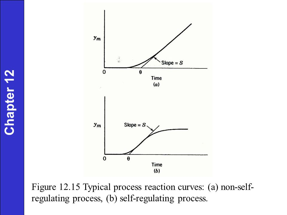 Chapter 12 Figure 12.15 Typical process reaction curves: (a) non-self-regulating process, (b) self-regulating process.