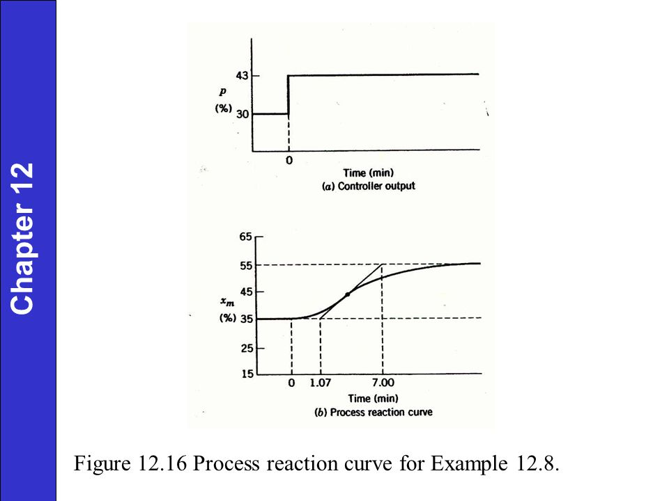 Chapter 12 Figure 12.16 Process reaction curve for Example 12.8.