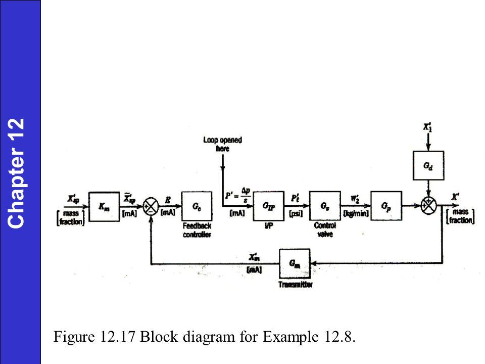 Chapter 12 Figure 12.17 Block diagram for Example 12.8.