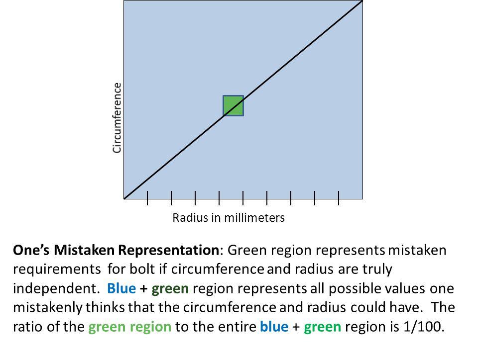 Circumference Radius in millimeters.