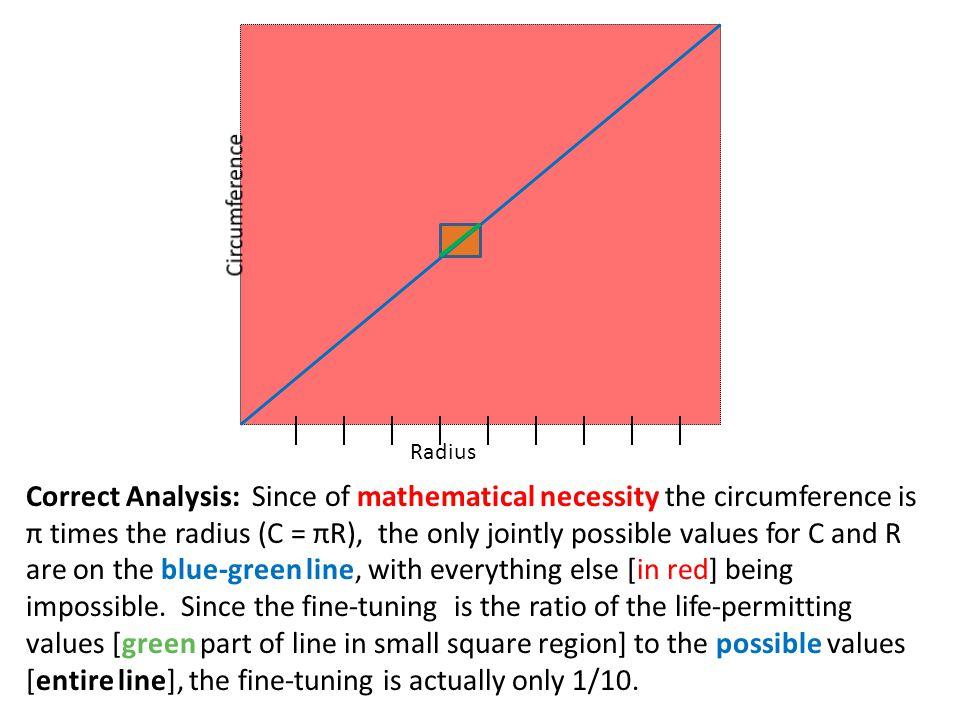 Circumference Radius.