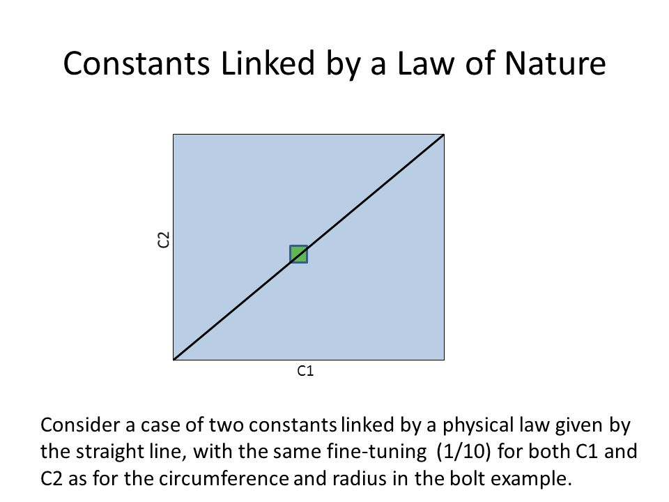 Constants Linked by a Law of Nature