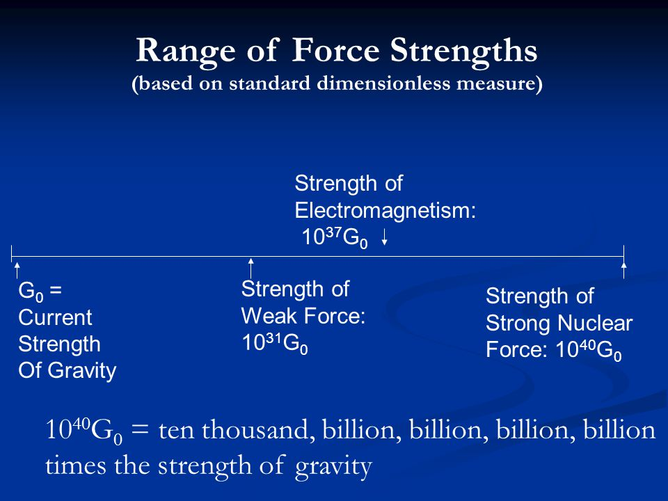 Range of Force Strengths (based on standard dimensionless measure)