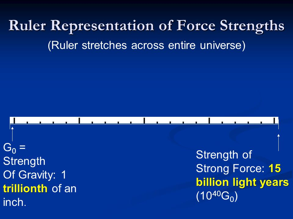 Ruler Representation of Force Strengths