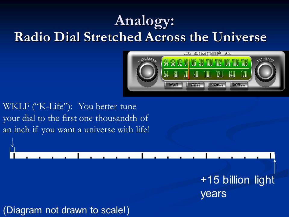 Analogy: Radio Dial Stretched Across the Universe