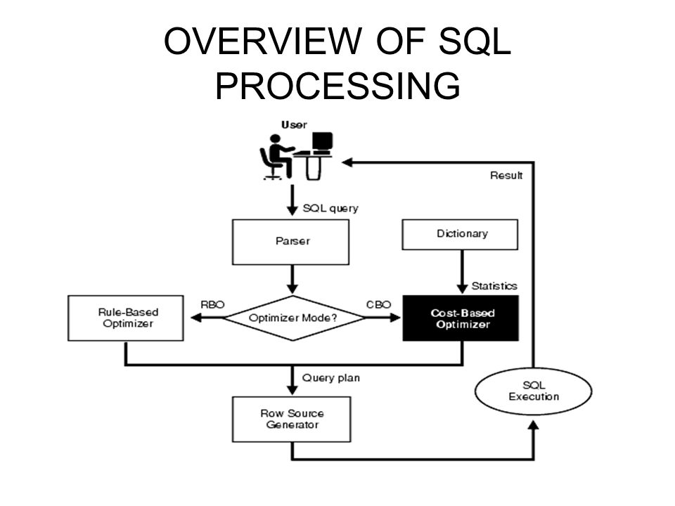 OVERVIEW OF SQL PROCESSING