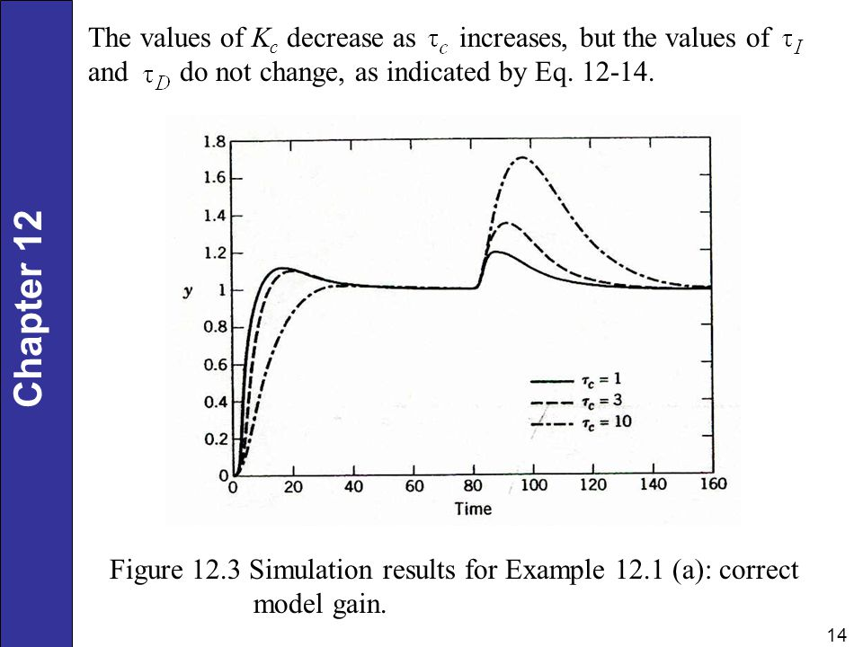 The values of Kc decrease as increases, but the values of and do not change, as indicated by Eq