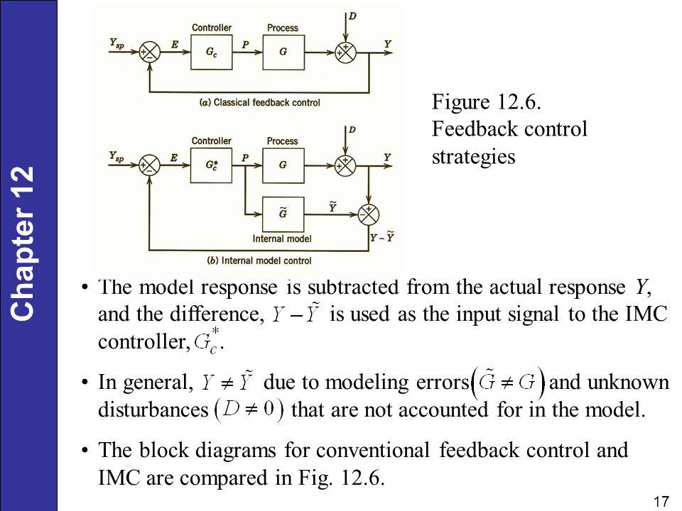 Figure 12.6. Feedback control strategies