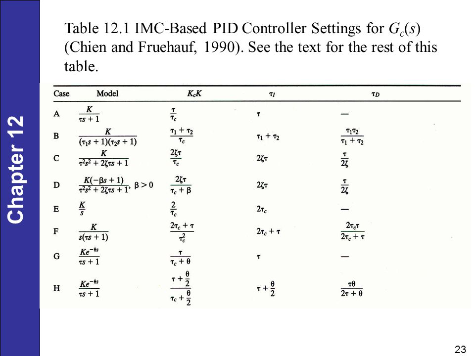 Table 12.1 IMC-Based PID Controller Settings for Gc(s) (Chien and Fruehauf, 1990).