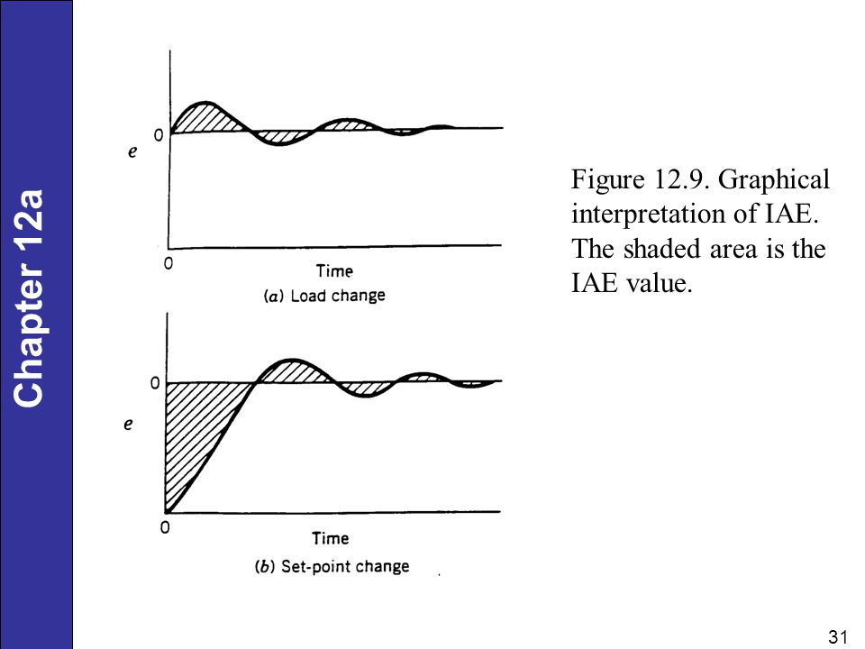 Figure 12. 9. Graphical interpretation of IAE