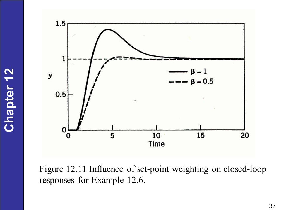 Figure Influence of set-point weighting on closed-loop responses for Example 12.6.