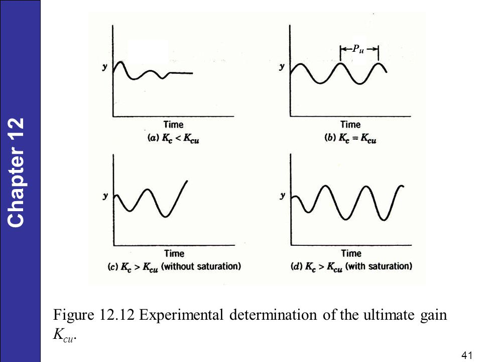 Pu Figure 12.12 Experimental determination of the ultimate gain Kcu.