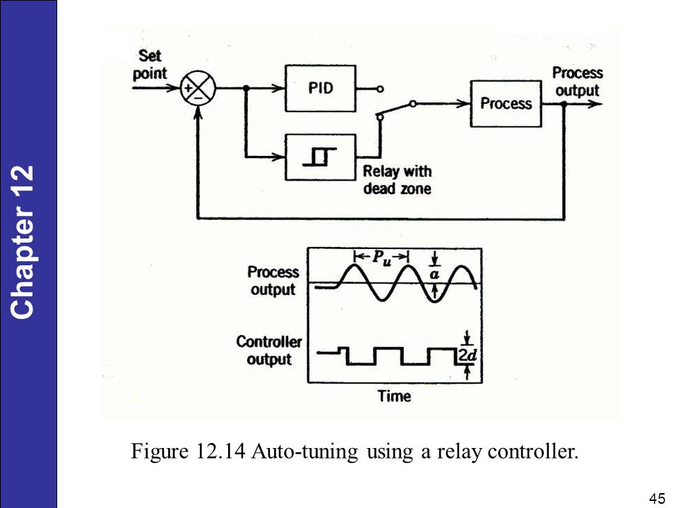 Figure 12.14 Auto-tuning using a relay controller.
