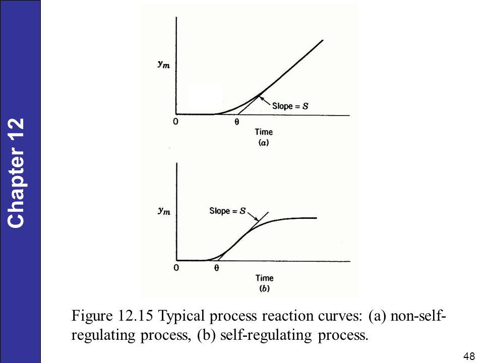 Figure 12.15 Typical process reaction curves: (a) non-self-regulating process, (b) self-regulating process.