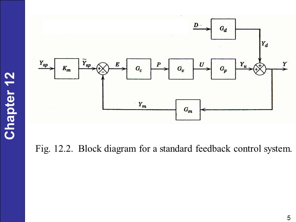 Fig Block diagram for a standard feedback control system.
