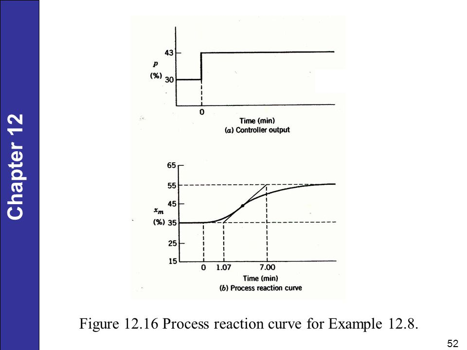 Figure 12.16 Process reaction curve for Example 12.8.