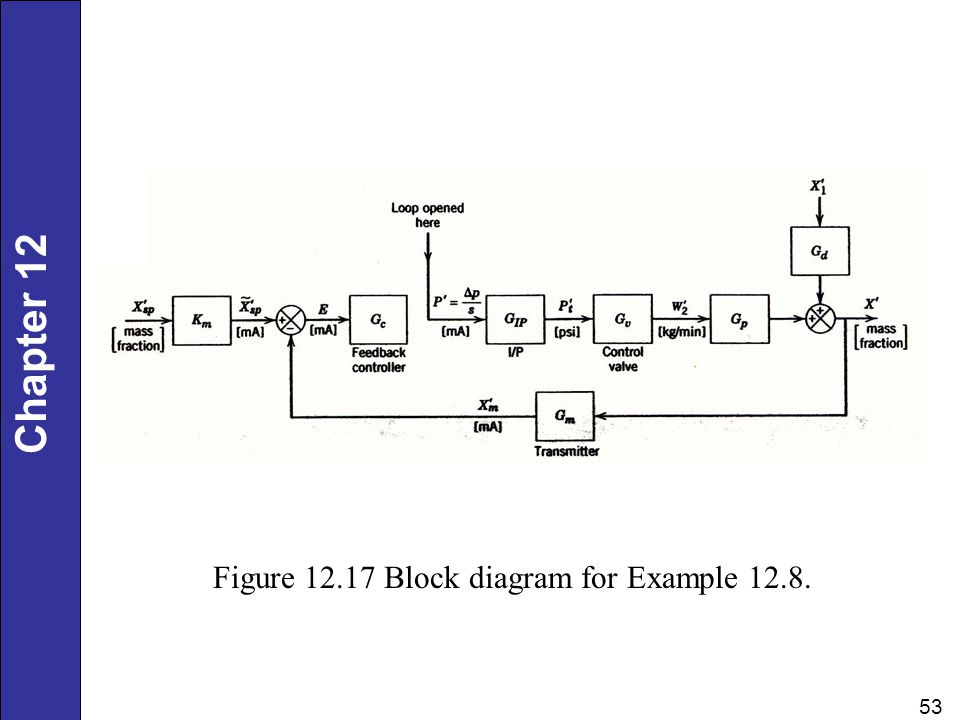 Figure Block diagram for Example 12.8.