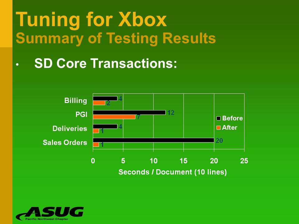 Tuning for Xbox Summary of Testing Results SD Core Transactions:
