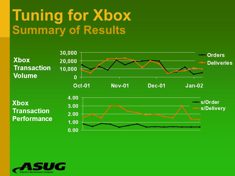 Tuning for Xbox Summary of Results Xbox Transaction Volume