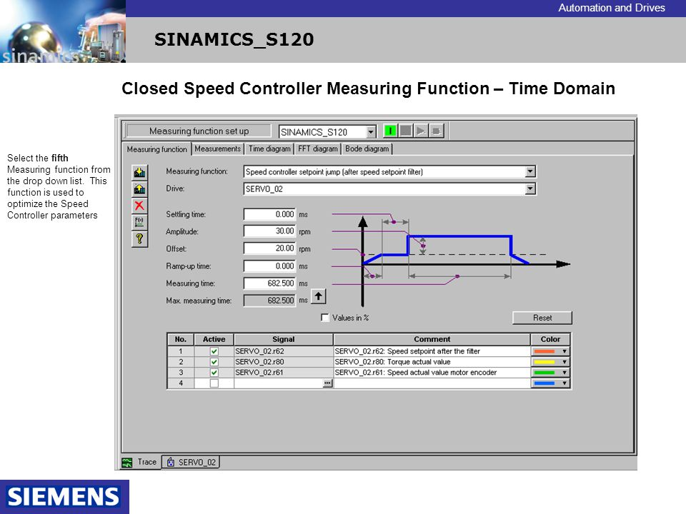 Closed Speed Controller Measuring Function – Time Domain