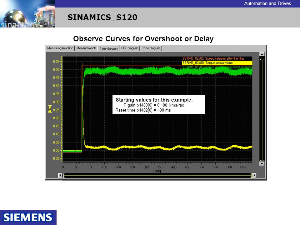 Observe Curves for Overshoot or Delay