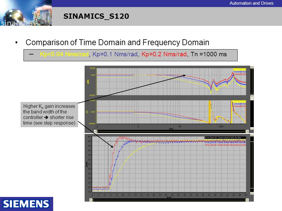 Comparison of Time Domain and Frequency Domain