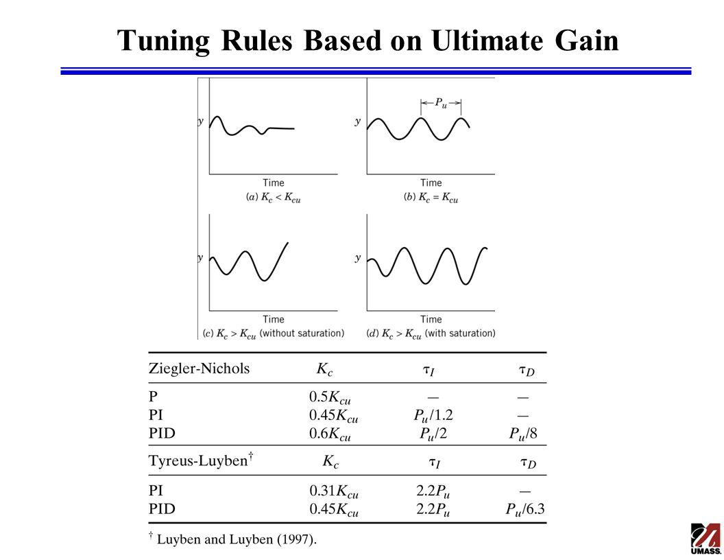 Tuning Rules Based on Ultimate Gain